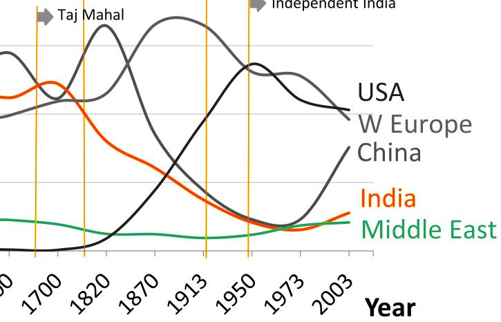 economia-de-la-india