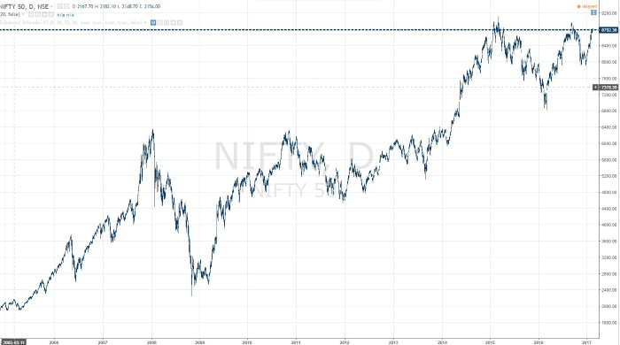 invertir-bolsa-india-nifty